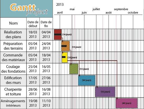 Cours de information et gestion les outils de planification et de diagramme de gantt ccuart Choice Image