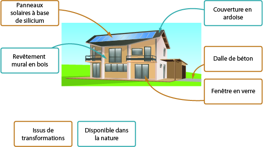 amenagement exterieur definition technologie