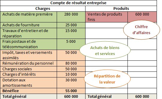 Cours De Information Et Gestion 1re Stmg Creation Et Repartition