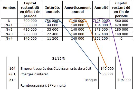 Cours De Comptabilite Et Finance Des Entreprises Terminale Stmg Le