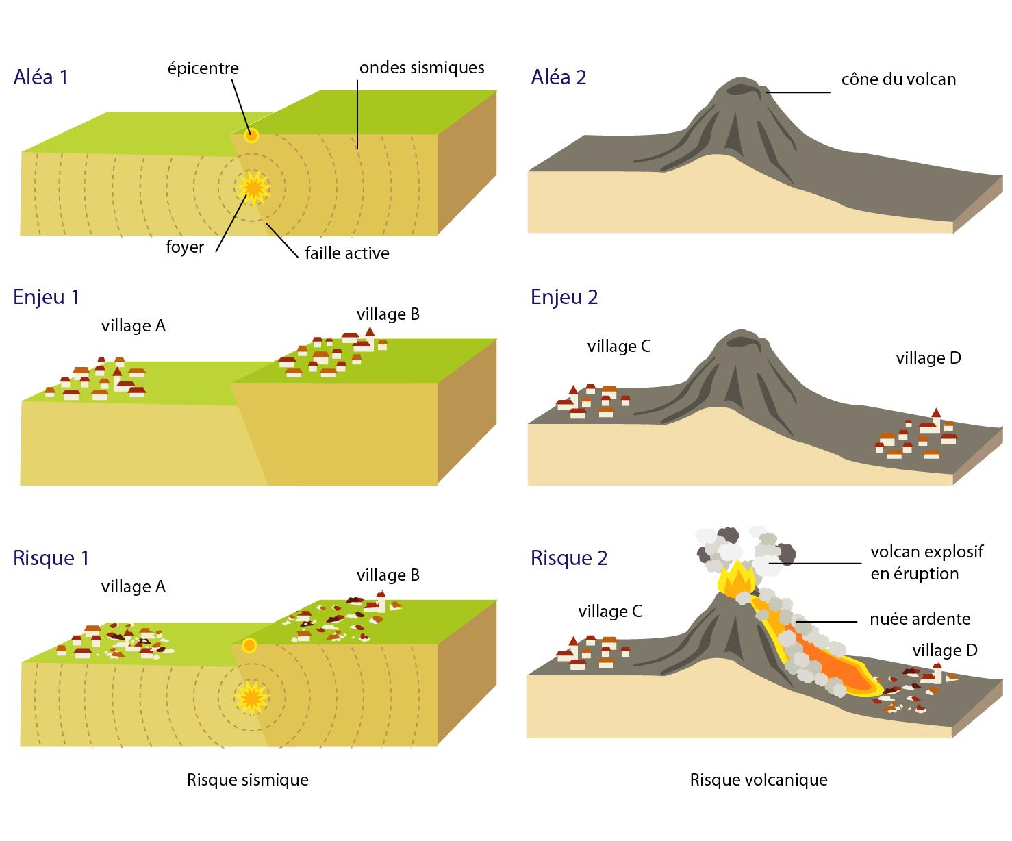 Cours de SVT - Les risques géologiques pour l'Homme ...