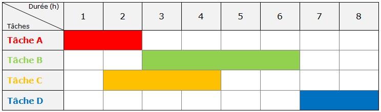 Cours de technologie 5e planning de ralisation maxicours lecture du diagramme gantt la tche a commence ds le dbut du projet et dure deux heures la tche b dure quatre heures et ne peut dbuter que ccuart Choice Image