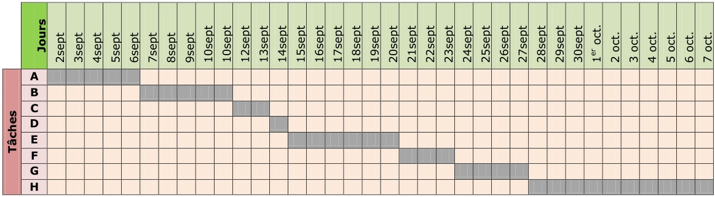 Cours de technologie 5e planning de ralisation maxicours le diagramme gantt permet de situer dans le temps les diffrentes tches raliser pour le projet dans ce cas on considrant que les fondations soient ccuart Choice Image